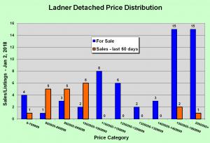 Price Dist Ladner