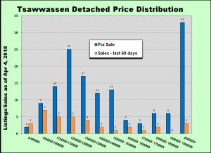 Price Dist Tsawwassen